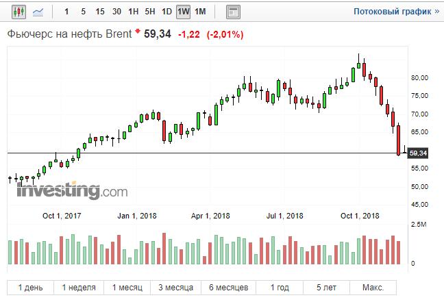 Торги по нефти