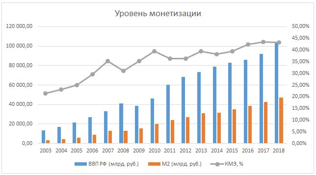 Динамика монетизации России и определяющих её основных показателей за период с 2003 по 2018 год по данным ЦБ РФ