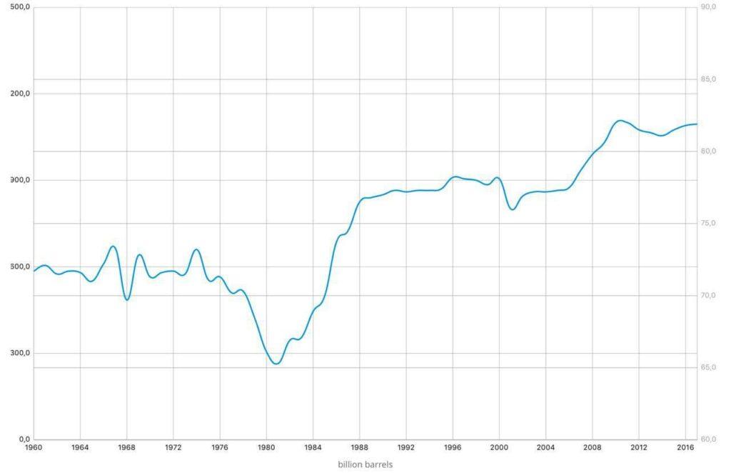 Разведанные запасы нефти в странах-участницах ОПЕК